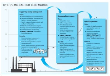 Key Steps and Benefits of Benchmarking